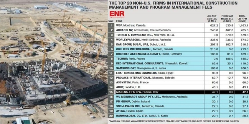 "Manens-Tifs ranks 15th among the ""Top non-U.S. Firms in International Construction Management"""
