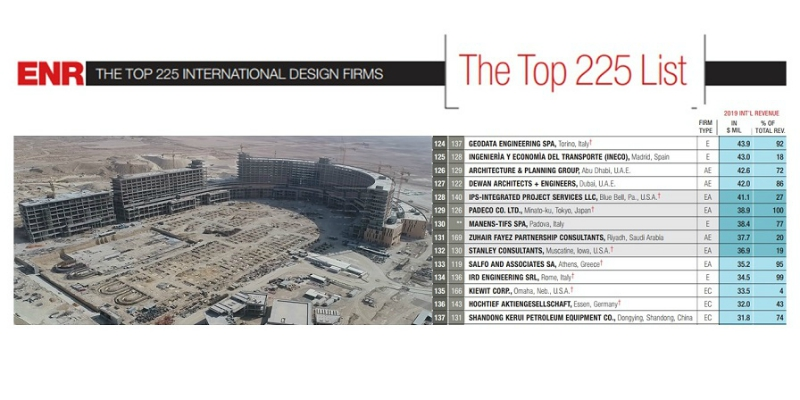 "Manens-Tifs ranks 130th among the ""Top International Design Firms"""