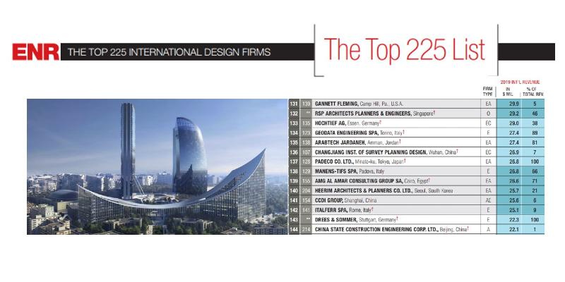 "Manens-Tifs ranks 138th among the ""Top 225 International Design Firms"""